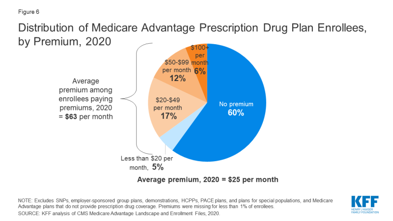Great Medicare Mistake., What Is The Great Medicare Mistake?