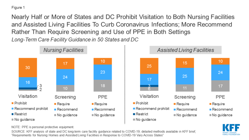Nearly Half or More of States and DC Prohibit Visitation to Both Nursing Facilities and Assisted Living Facilities To Curb Coronavirus Infections; More Recommend Rather Than Require Screening and Use of PPE in Both Settings