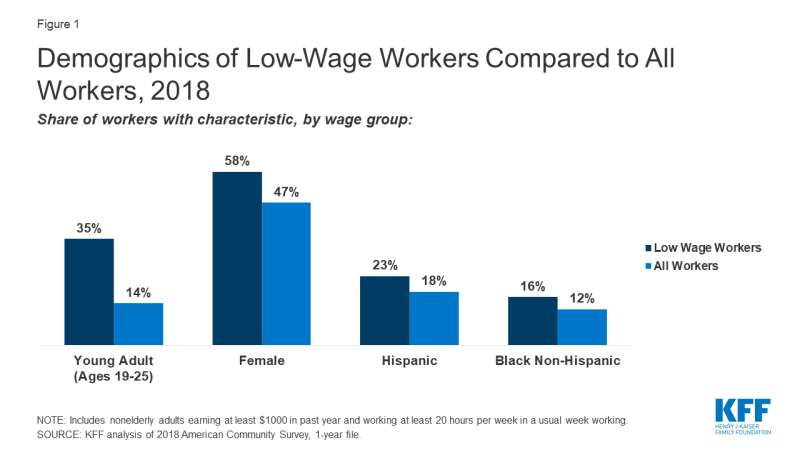 Figure 1: Demographics of Low-Wage Workers Compared to All Workers, 2018