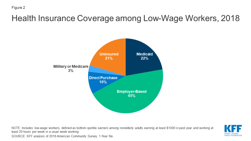 Figure 2: Health Insurance Coverage Among Low-Wage Workers, 2018
