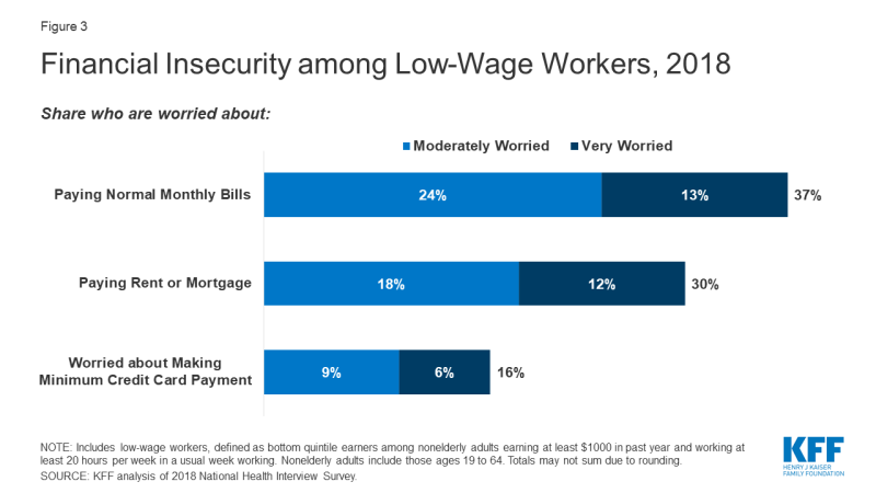 Figure 3: Financial Insecurity Among Low-Wage Workers, 2018