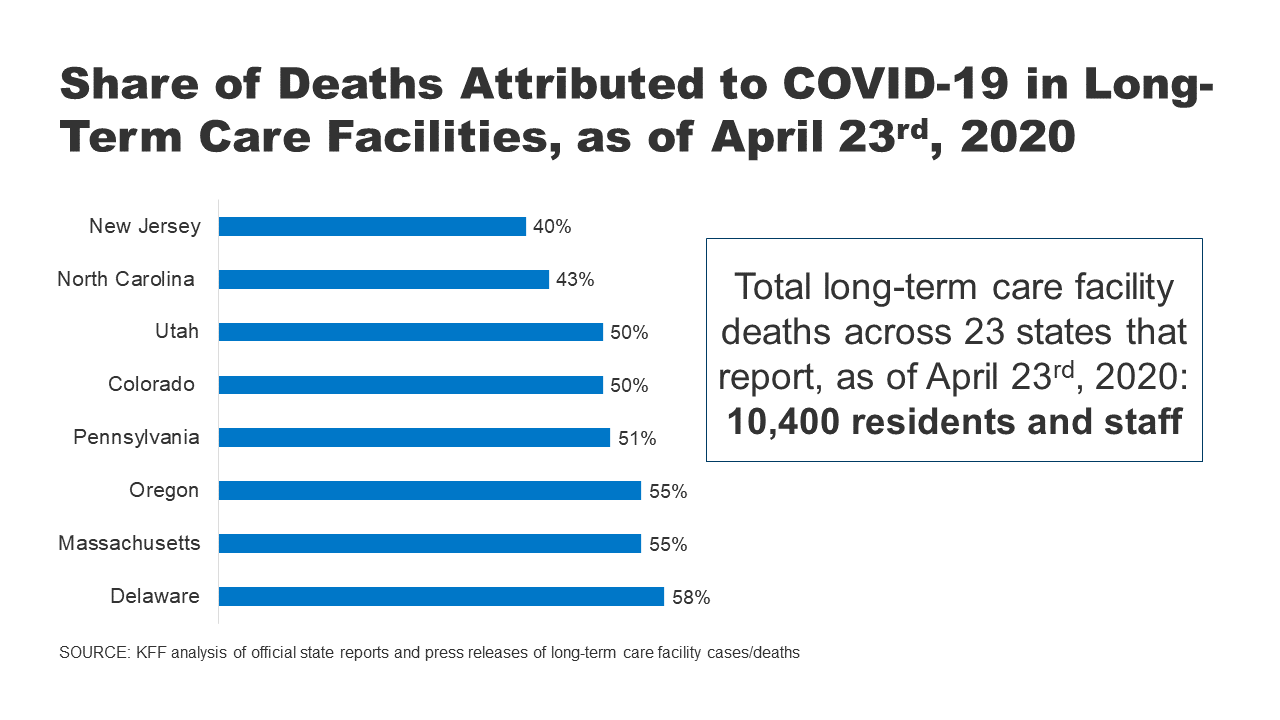 State Reporting Of Cases And Deaths Due To Covid 19 In Long Term Care Facilities Kff
