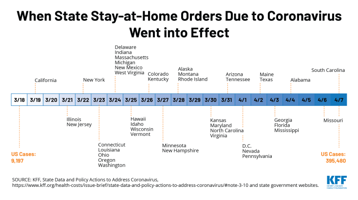 timeline of coronavirus state stay-at-home orders