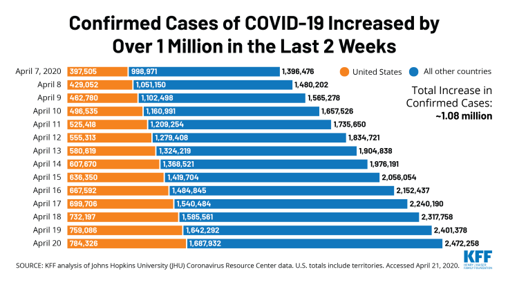 In April, coronavirus spread to over 1 million confirmed cases worldwide in two weeks, Chart of the Week