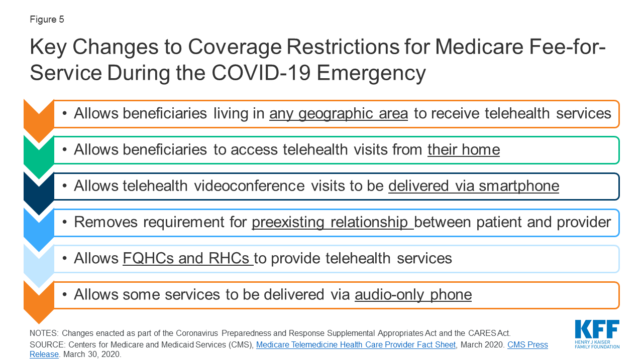 Opportunities And Barriers For Telemedicine In The U S During The Covid 19 Emergency And Beyond Kff