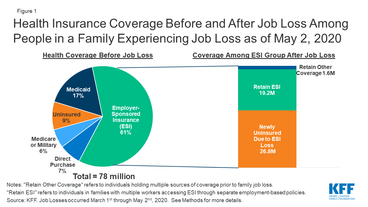 Eligibility For Aca Health Coverage Following Job Loss Kff