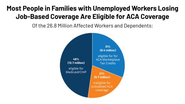 Eligibility for ACA Health Coverage Following Job Loss – Methods ...