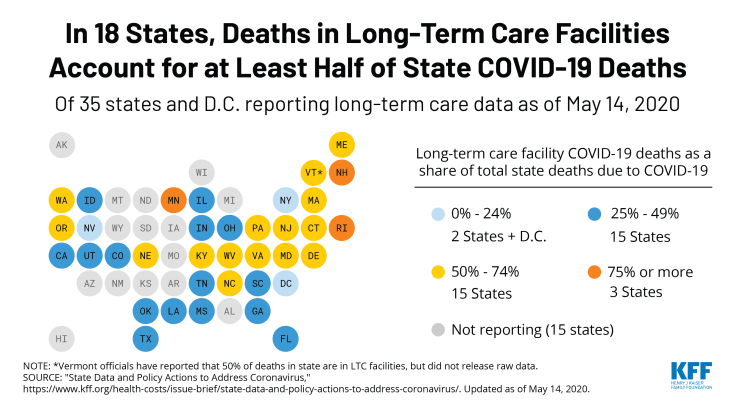 18 States Reporting At Least Half of Their Coronavirus Deaths Occurred in Long-term Care Facilities