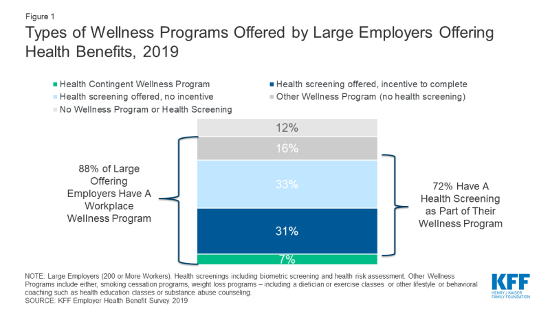 Figure 1: Chart showing Types of Wellness Programs Offered by Large Employers Offering Health Benefits, 2019