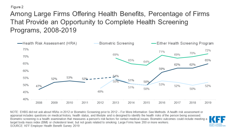 Figure 2: Chart showing Among Large Firms Offering Health Benefits, Percentage of Firms That Provide an Opportunity to Complete Health Screening Programs, 2008-2019