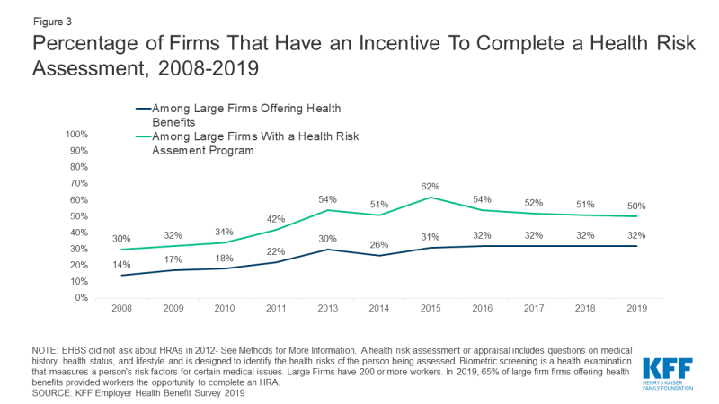 Figure 3: Chart showing Percentage of Firms That Have an Incentive To Complete a Health Risk Assessment, 2008-2019