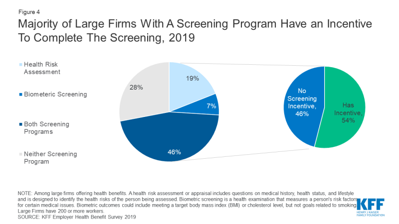 Figure 4: Chart showing Majority of Large Firms With A Screening Program Have an Incentive To Complete The Screening, 2019