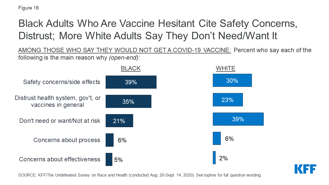 Black Adults Who Are Vaccine Hesitant Cite Safety Concerns, Distrust; More White Adults Say They Don't Need/Want It