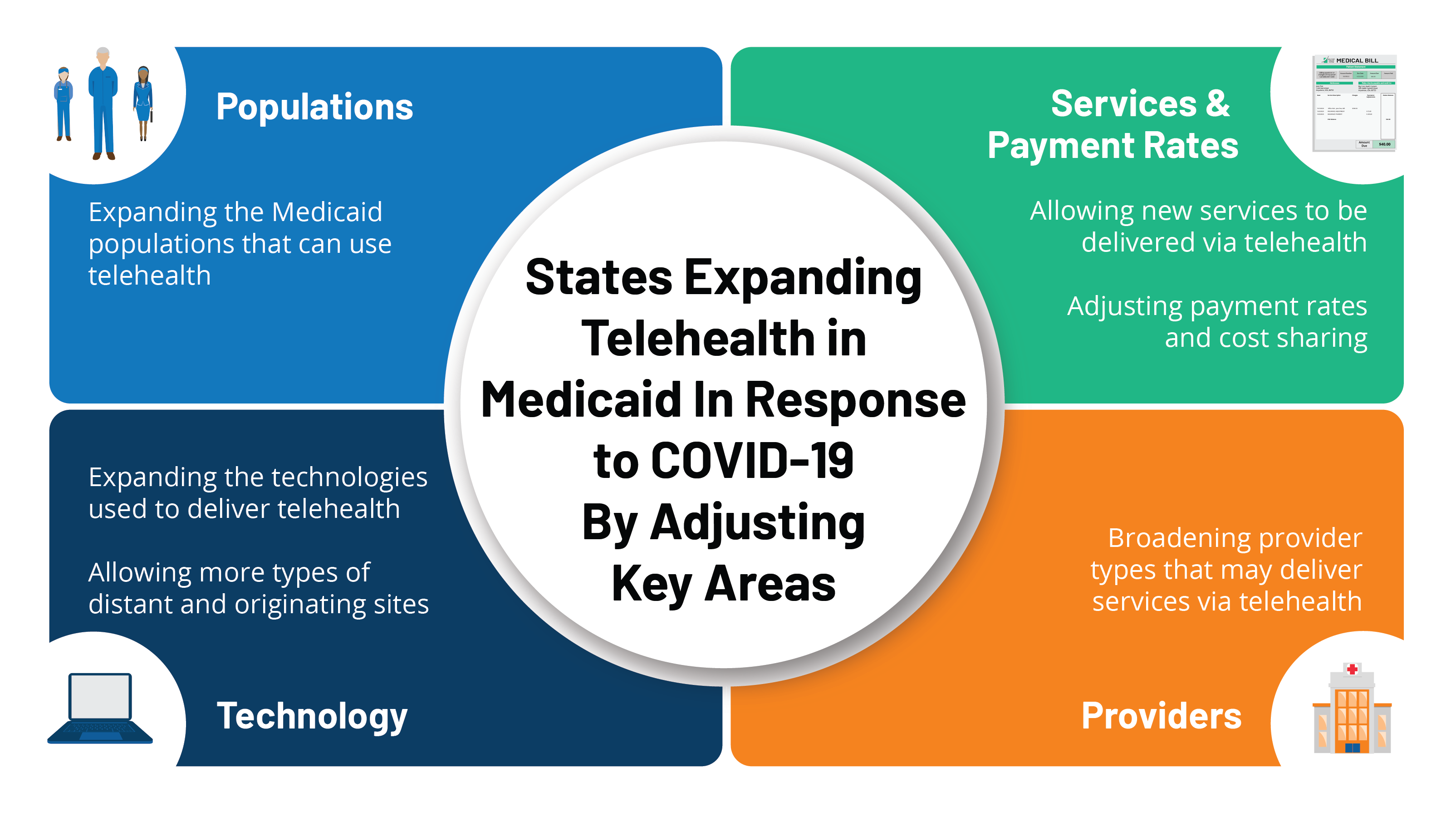 State Efforts to Expand Medicaid Coverage & Access to Telehealth in  Response to COVID-19   KFF
