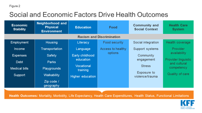 Figure 2 -Social Economic Factors Drive Health Outcomes