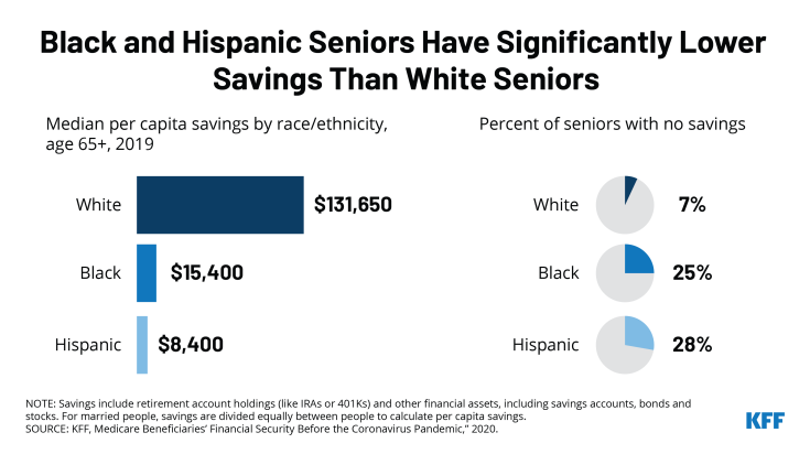 Seniors of Color Have Significantly Less Savings than White Seniors
