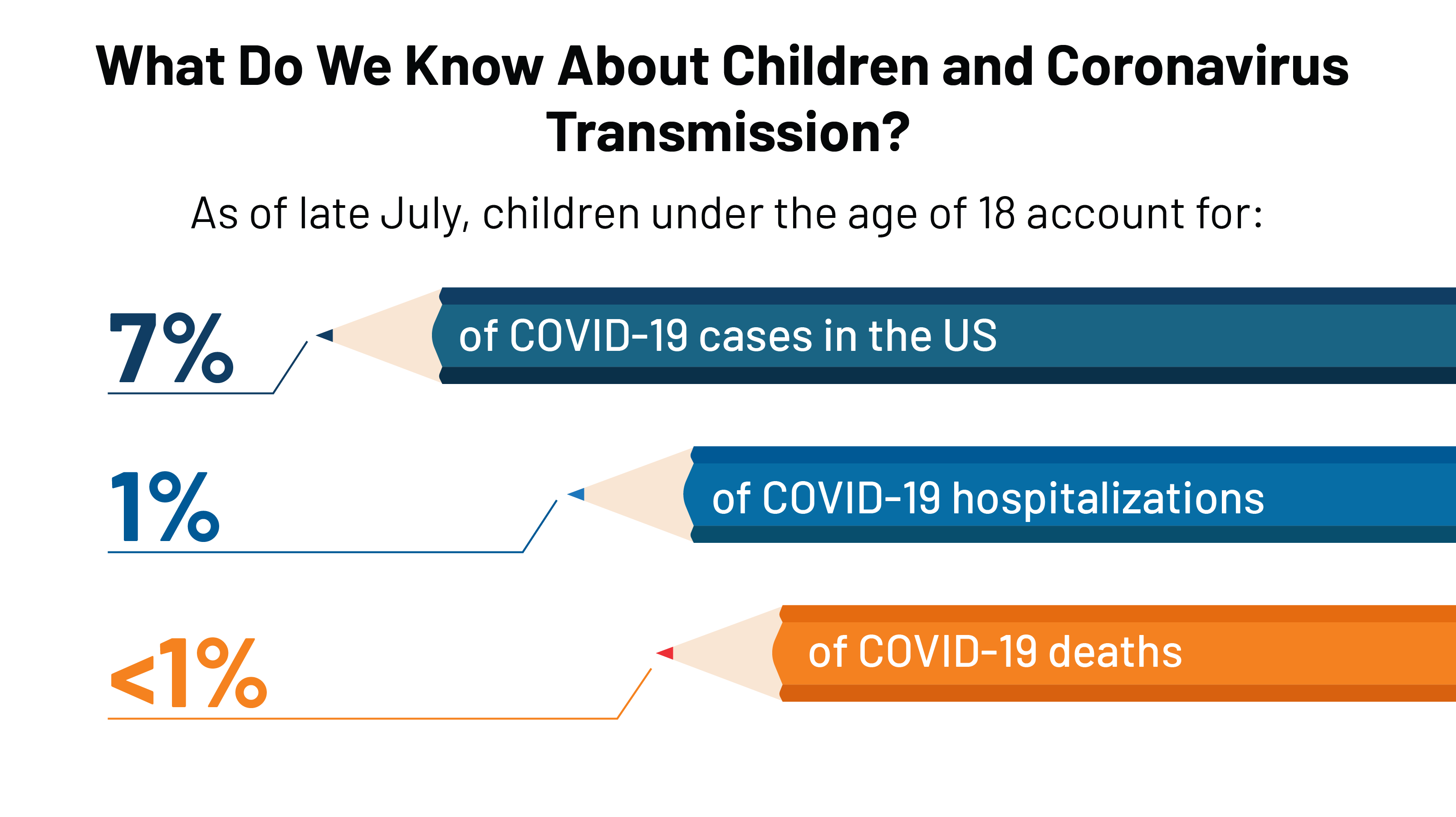 What Do We Know About Children And Coronavirus Transmission Kff