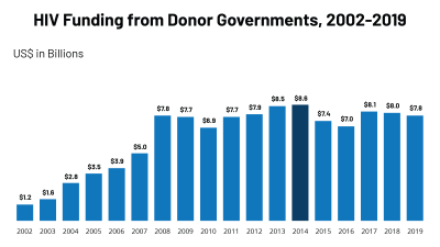 Chart of HIV Funding from Donor Governments, 2002-2019