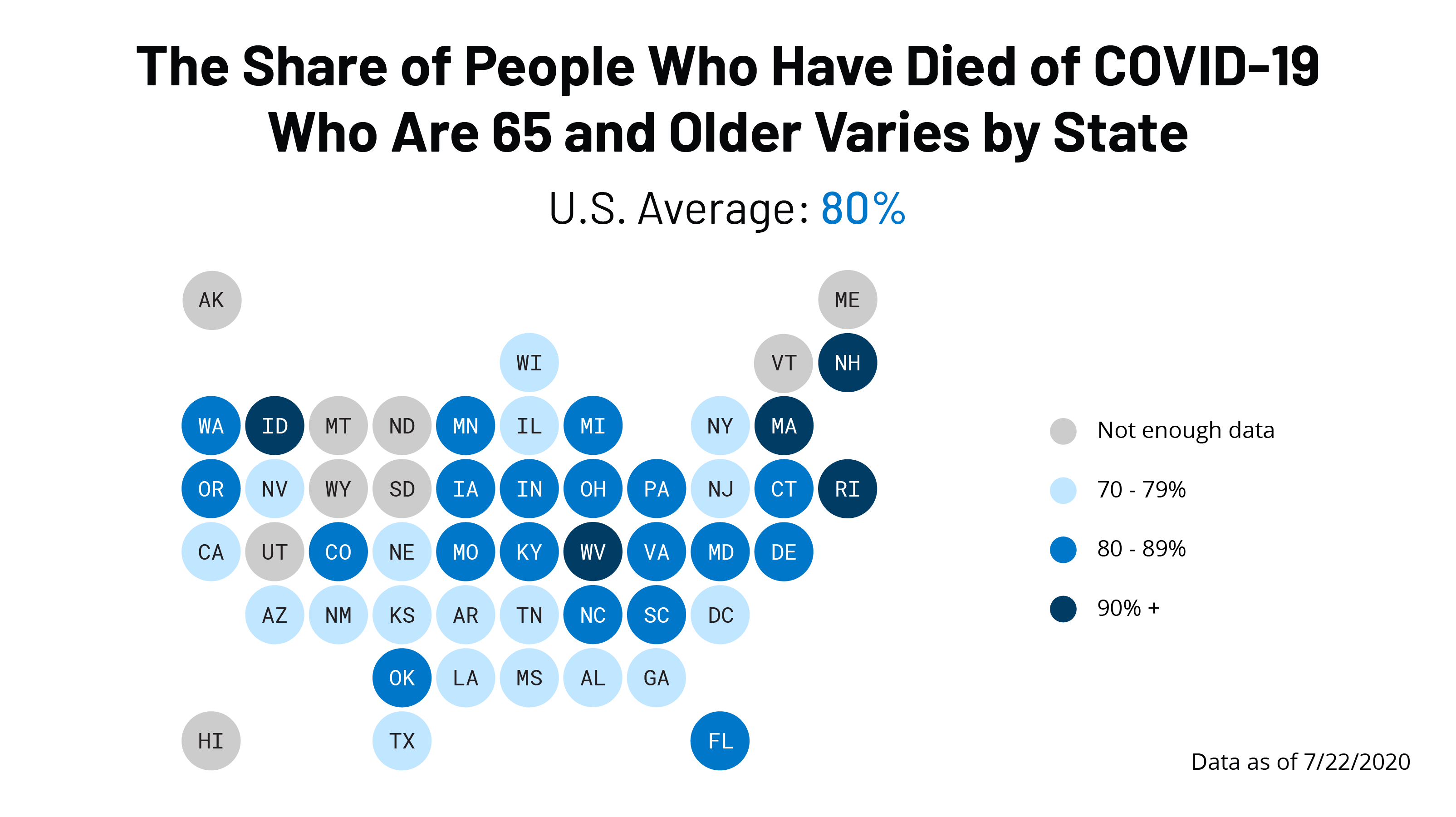 What Share Of People Who Have Died Of Covid 19 Are 65 And Older And How Does It Vary By State Kff