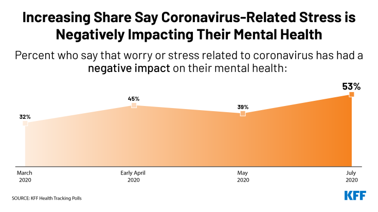 Increasing Share Say Coronavirus-Related Stress is Negatively Impacting Their Mental Health