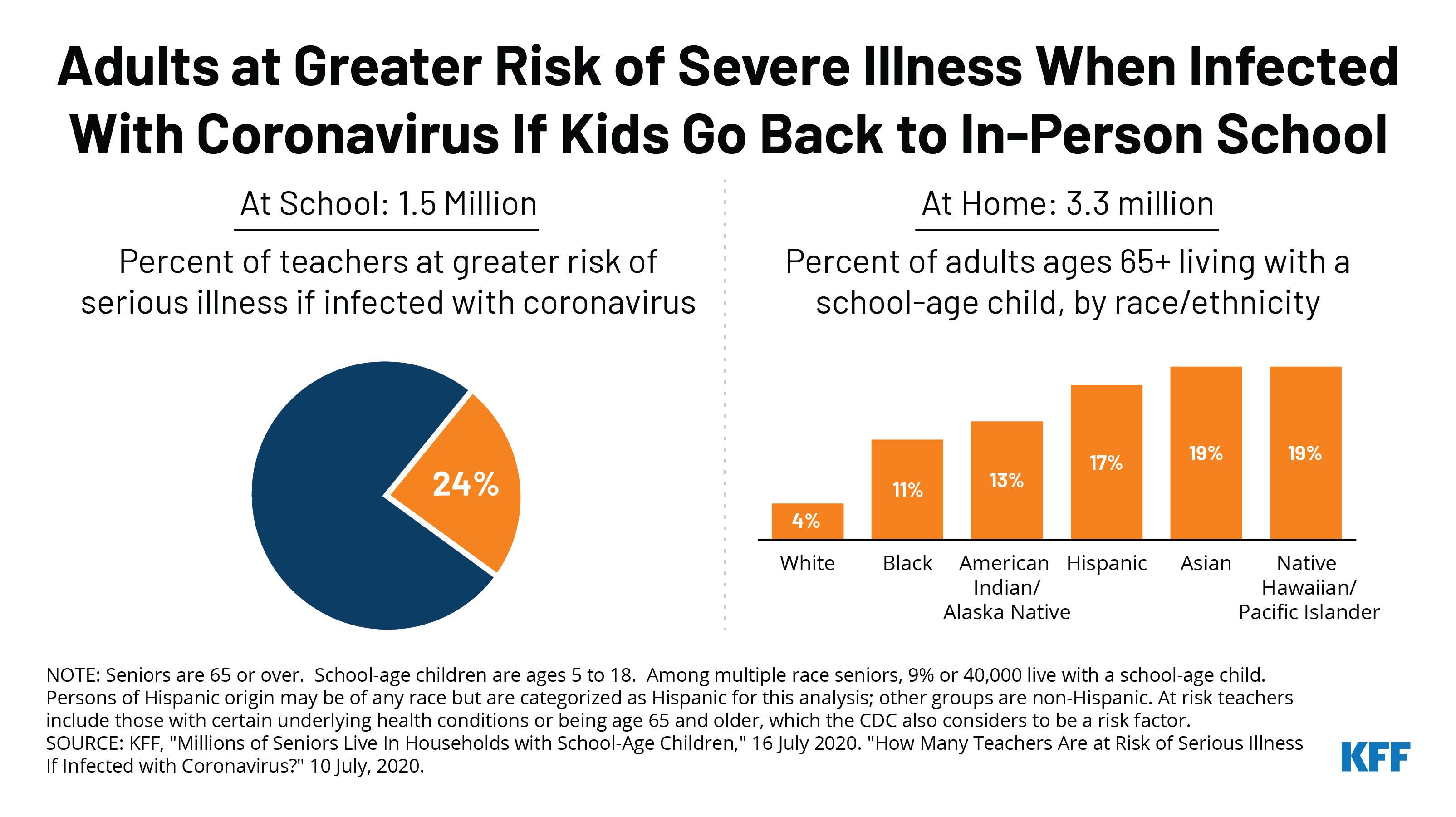 Adults at risk of serious illness from coronavirus if kids go back to school in person