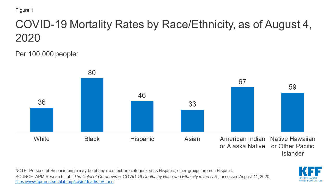 Racial Disparities in COVID-19: Key Findings from Available Data and Analysis – Issue Brief – 9515 | KFF