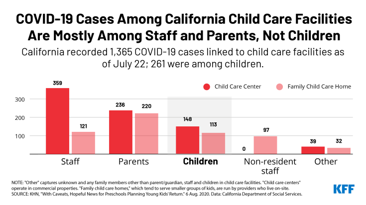 Chart Showing COVID-19 Cases Among California Child Care Facilities