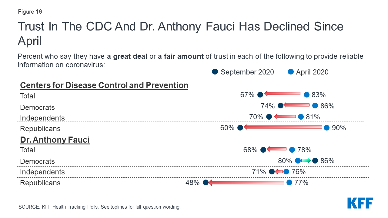 Kff Health Tracking Poll September 2020 Top Issues In 2020 Election The Role Of Misinformation And Views On A Potential Coronavirus Vaccine Kff