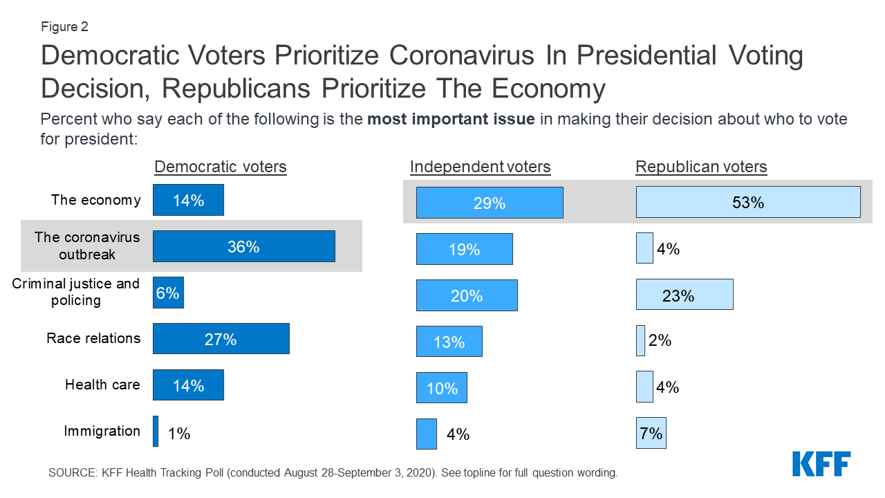 what issue do voters care most about