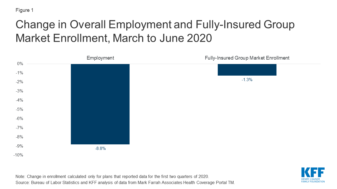 What Have Pandemic-Related Job Losses Meant for Health Coverage? | KFF