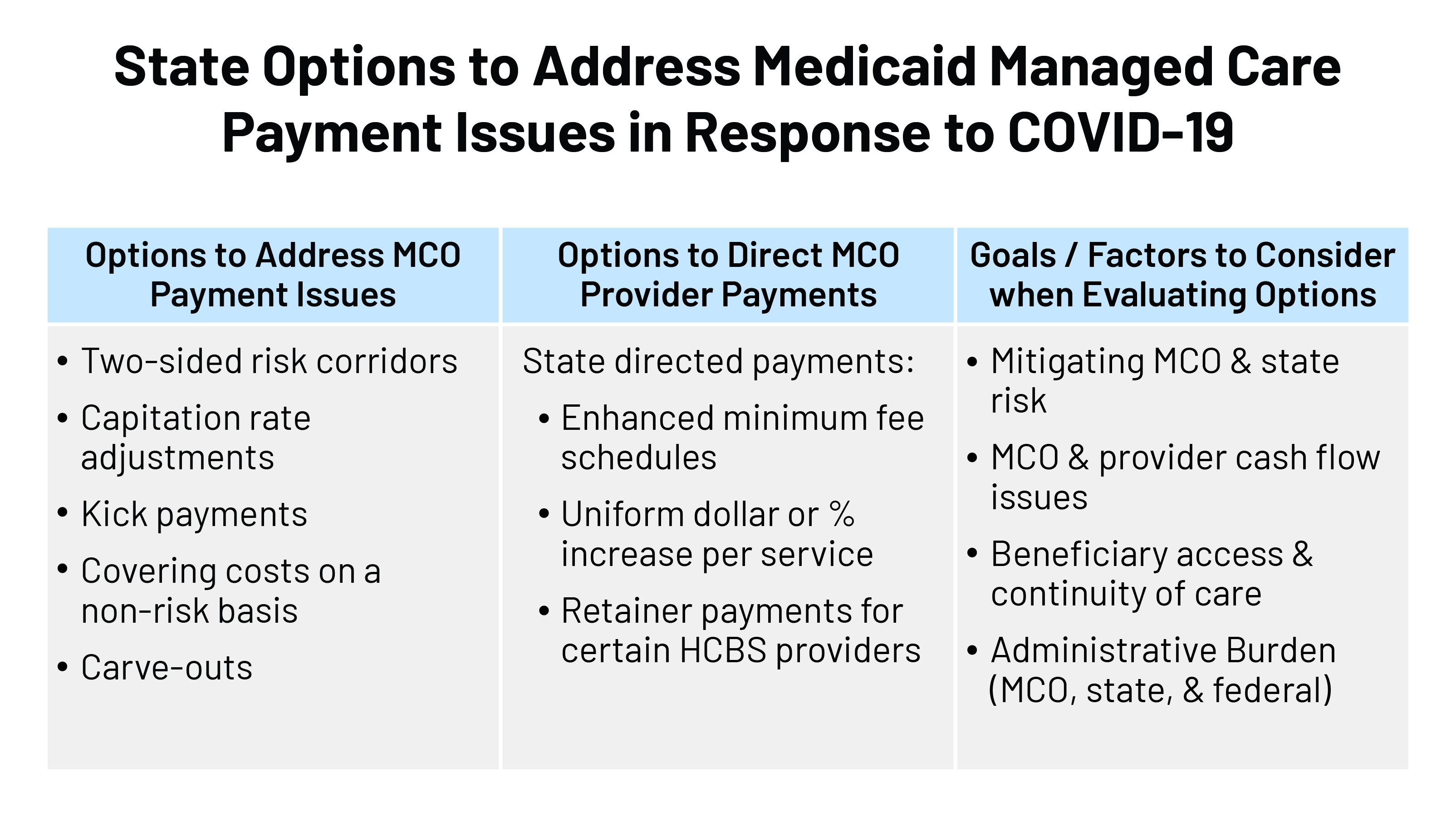 Medicaid Managed Care Rates and Flexibilities: State Options to Respond to  COVID-19 Pandemic | KFF