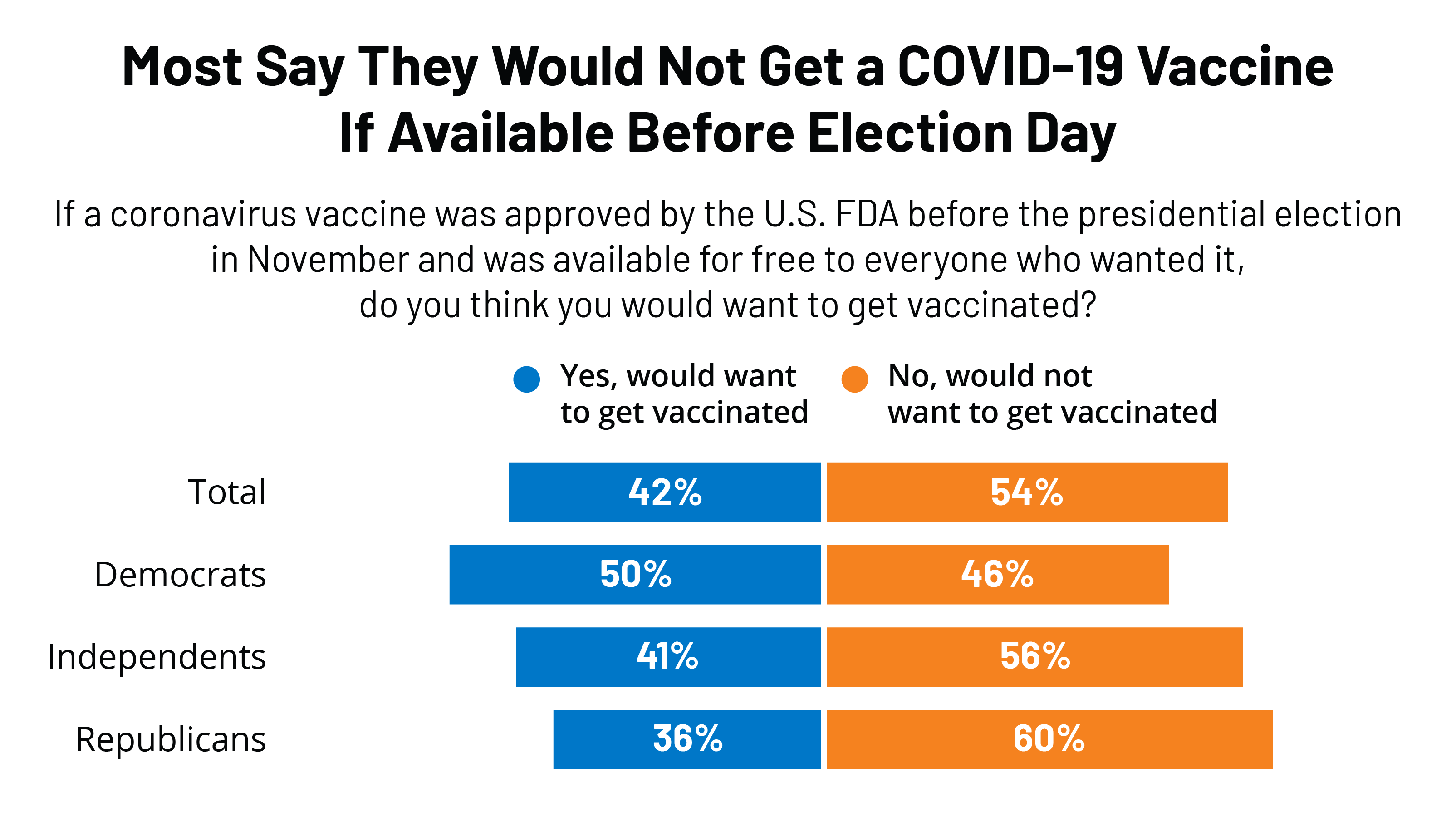 Poll Most Americans Worry Political Pressure Will Lead To Premature Approval Of A Covid 19 Vaccine Half Say They Would Not Get A Free Vaccine Approved Before Election Day Kff