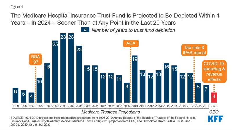 Figure 1 - Chart showing The Medicare Hospital Insurance Trust Fund is Projected to Be Depleted Within 4 Years – in 2024 – Sooner Than at Any Point in the Last 20 Years