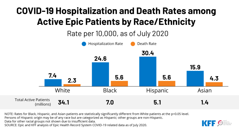 http://Racial%20Disparities%20in%20COVID-19%20Hospitalizations%20and%20Deaths%20in%20Epic%20Electronic%20Health%20Records