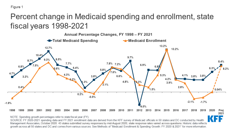 Figure 1: Percent change in Medicaid spending and enrollment, state fiscal years 1998-2021