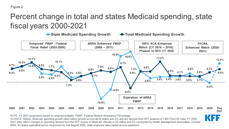 Figure 2: Percent change in total and states Medicaid spending, state fiscal years 2000-2021