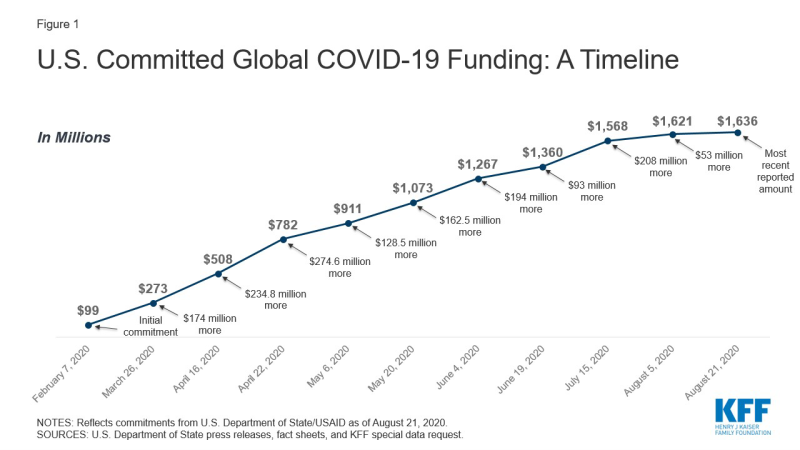 Line chart showing a timeline of U.S. Committed Global COVID-19 Funding