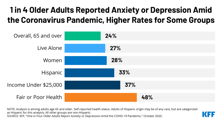 Half Older Adults in Worse Health Reported Anxiety or Depression During Pandemic at Higher Rates