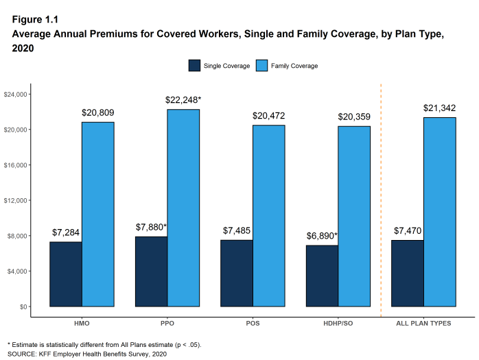 Figure 1.1: Average Annual Premiums for Covered Workers, Single and Family Coverage, by Plan Type, 2020