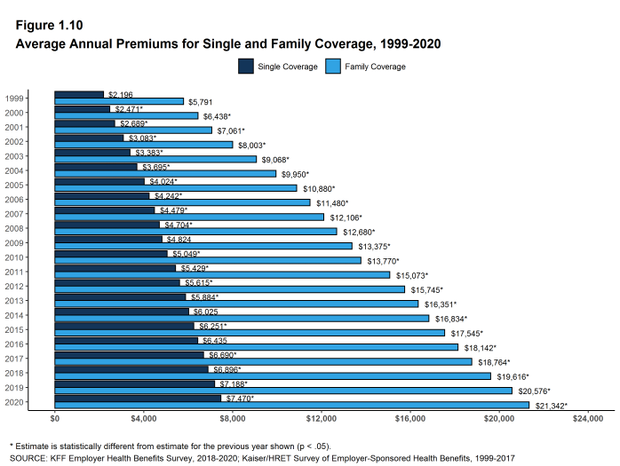 Figure 1.10: Average Annual Premiums for Single and Family Coverage, 1999-2020