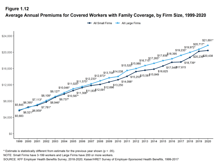 Figure 1.12: Average Annual Premiums for Covered Workers With Family Coverage, by Firm Size, 1999-2020