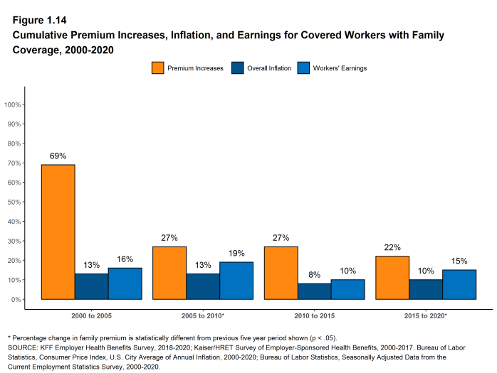 Figure 1.14: Cumulative Premium Increases, Inflation, and Earnings for Covered Workers With Family Coverage, 2000-2020