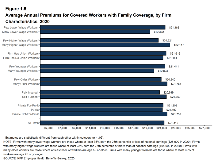 Figure 1.5: Average Annual Premiums for Covered Workers With Family Coverage, by Firm Characteristics, 2020