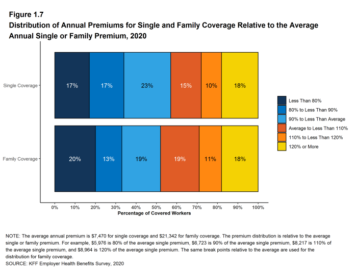 Figure 1.7: Distribution of Annual Premiums for Single and Family Coverage Relative to the Average Annual Single or Family Premium, 2020