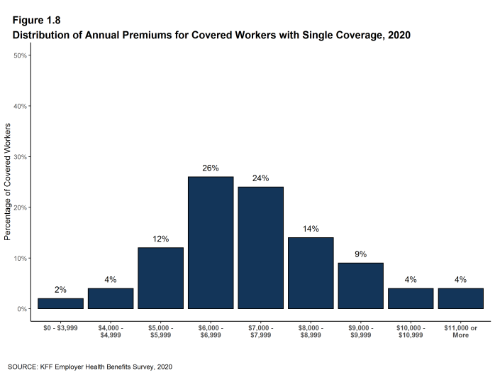 Figure 1.8: Distribution of Annual Premiums for Covered Workers With Single Coverage, 2020