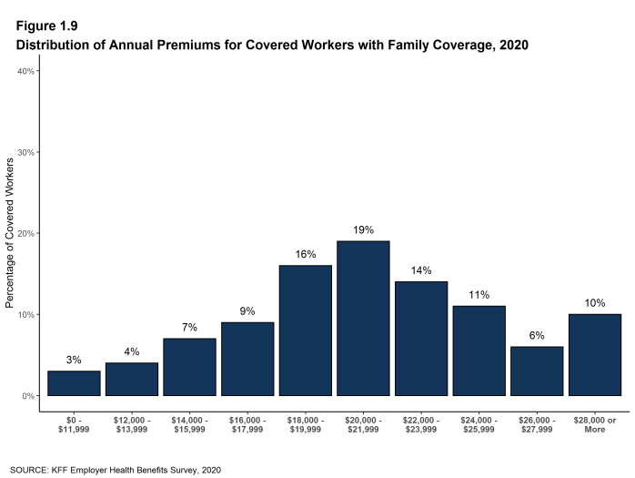 Figure 1.9: Distribution of Annual Premiums for Covered Workers With Family Coverage, 2020