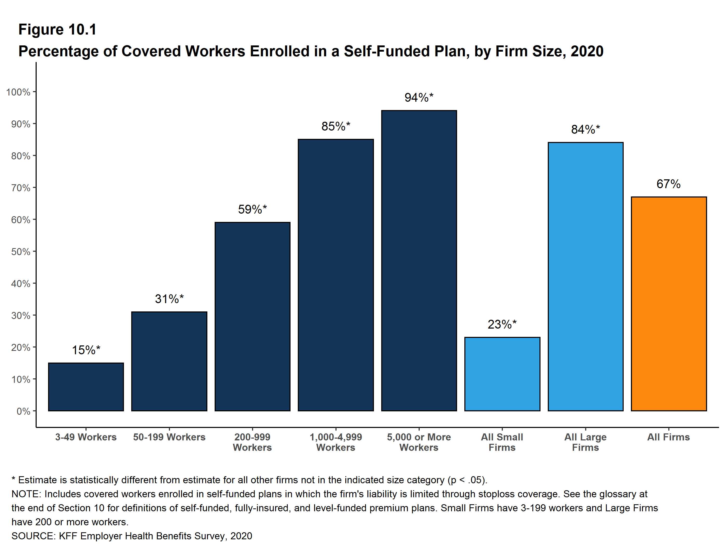 Figure 10.1: Percentage of Covered Workers Enrolled in a Self-Funded Plan, by Firm Size, 2020