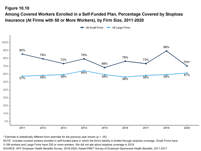 Figure 10.10: Among Covered Workers Enrolled in a Self-Funded Plan, Percentage Covered by Stoploss Insurance (At Firms With 50 or More Workers), by Firm Size, 2011-2020