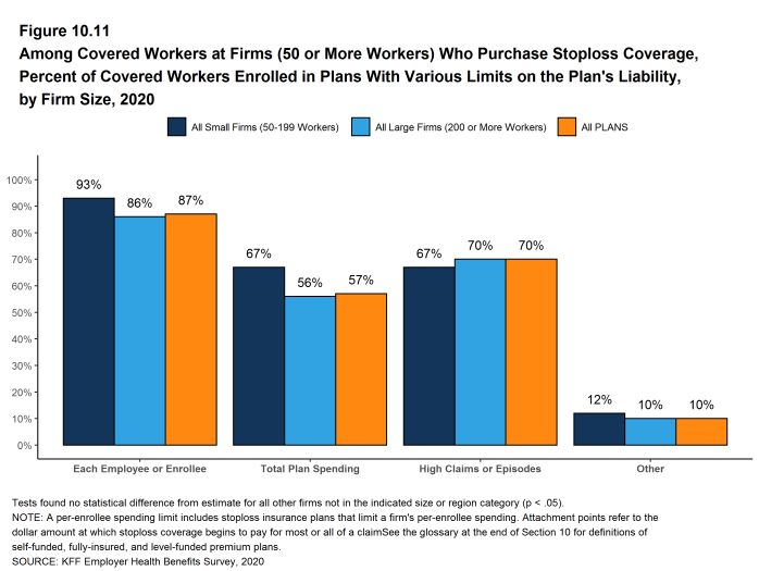 Figure 10.11: Among Covered Workers at Firms (50 or More Workers) Who Purchase Stoploss Coverage, Percent of Covered Workers Enrolled in Plans With Various Limits On the Plan's Liability, by Firm Size, 2020