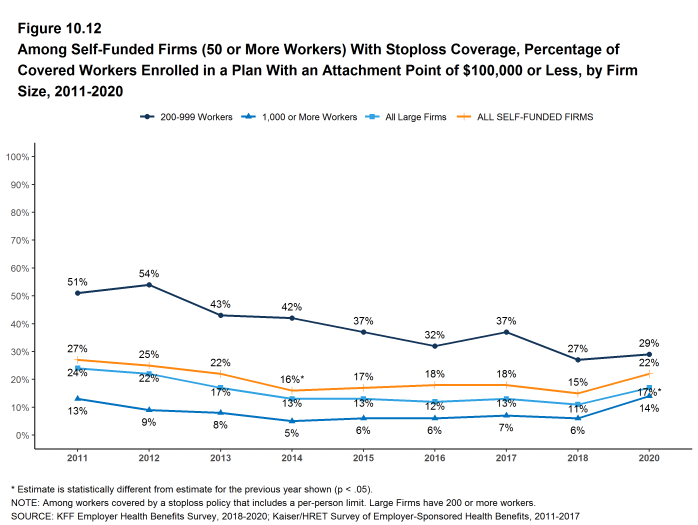 Figure 10.12: Among Self-Funded Firms (50 or More Workers) With Stoploss Coverage, Percentage of Covered Workers Enrolled in a Plan With an Attachment Point of $100,000 or Less, by Firm Size, 2011-2020